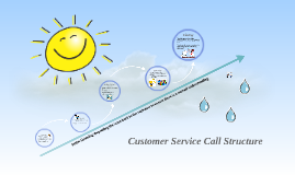 Customer Service Call Structure