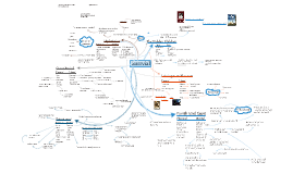 Surrvial, Mind map
