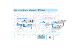 Copy of Final Copy of Day in the life of a Severity 1 Ticket