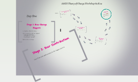 AMEU Theory of Change Process