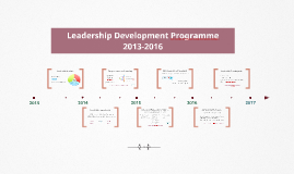 Leadership Development Programme 2013-2016