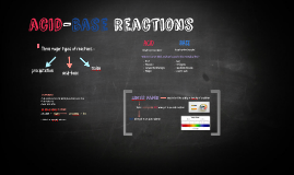 acide-base reactions