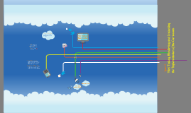 Copy of Free Prezi Template: Cloudcomputing