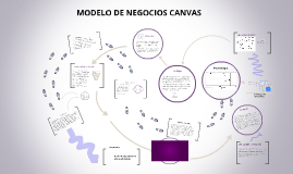 Copy of MODELO DE NEGOCIOS CANVAS