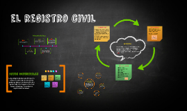 Copy of el registro civil