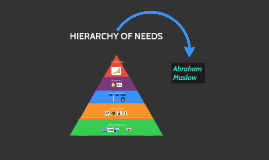 Hierarchy of Needs of Abraham Maslow