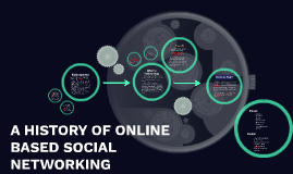 A HISTORY OF ONLINE BASED SOCIAL NETWORKING