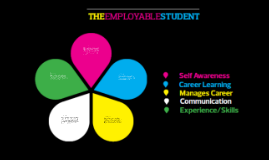 The Employable Student