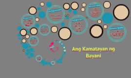 Copy of Ang Kamatayan  ng Bayani