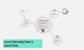 Lesson 8: Understanding Themes in Esperanza Rising