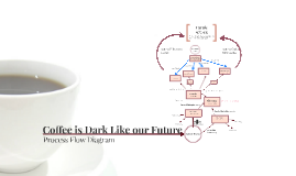 The Coffee is Dark Like Our Future Final Project