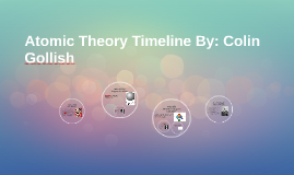Atomic Theory Timeline By: Colin Gollish