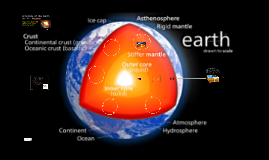 Structure of the Earth - 6th Grade