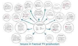 Issues within factual programming