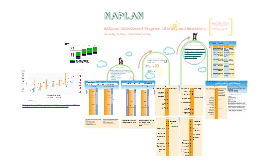 Copy of Naplan Presentation