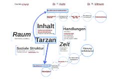 Tarzan Mind Map