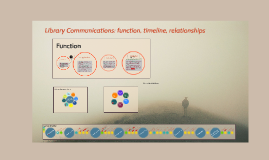 Library Communications: function, timeline, relationships