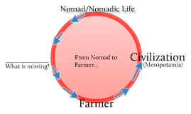 Nomad to Farmer Cycle
