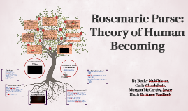 """theory of human becoming The theory of human becoming """"was developed to move nursing's view of the person from a medical model to a human science"""" (martsolf & mickley, 1998, p 299) parse based her theory on the work of rogers."""