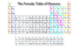 Periodic Table (Zoomable)