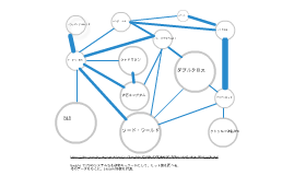 TRPGシステム関連図