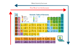 Copy of Properties of Chemical Families on the Periodic Table