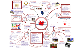 Mind Map - Canadian Government