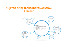 Copy of Sujetos derecho internacional público