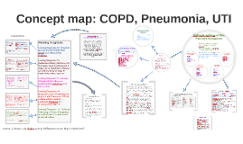Copy of Concept Map: COPD, Pneumonia, UTI