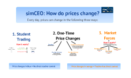 simCEO: How do prices change?