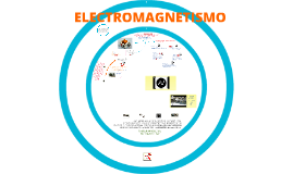 Copy of Copy of Copy of ELECTROMAGNETISMO