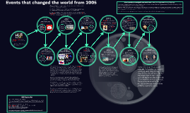 Events that changed the world from 2005