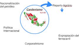 Cardenismo