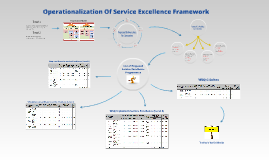 Operationalization Of Service Excellence Framework