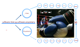 Copy of software libre vs software propietario