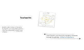 Brand Management Touchpoints