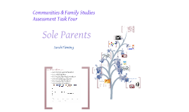 Copy of Copy of Groups in Context- Sole Parents