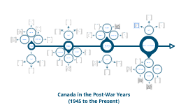 Canada in the Post-War Years: (1945 to the present)