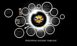 Copy of PHILIPPINE HISTORY TIMELINE