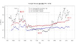 성장과 분배(161023)