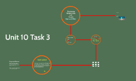 Unit 10 Task 3 Safeguarding
