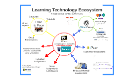 Learning Ecosystem Integrations for Improved Student Experience