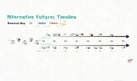 Alternative Future Timeline