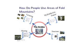 Copy of How Do People use Areas of Fold Mountains?