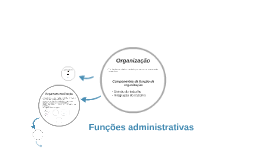 Copy of As esferas da Administração: Organizar