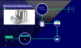 Life cycle of an Aluminium Can