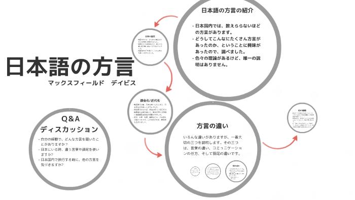 日本語の方言 by Maxfield Nieves Malik