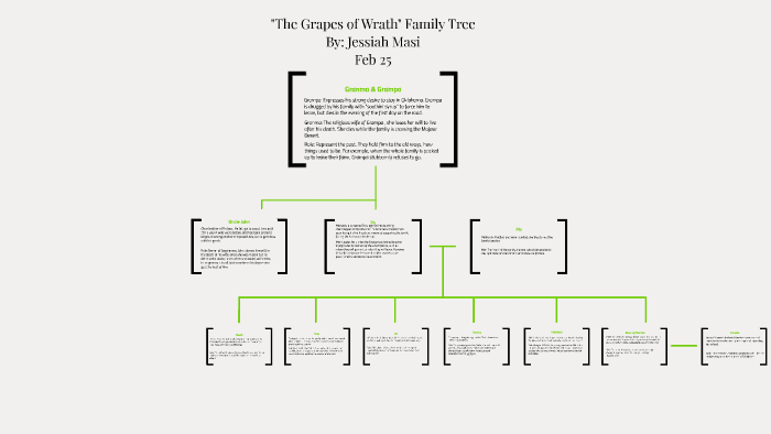 grapes of wrath family tree