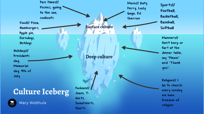 culture iceberg by mary wolthuis on prezi next