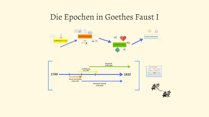 Die Epochen in Goethes Faust I by Fabian Grigat